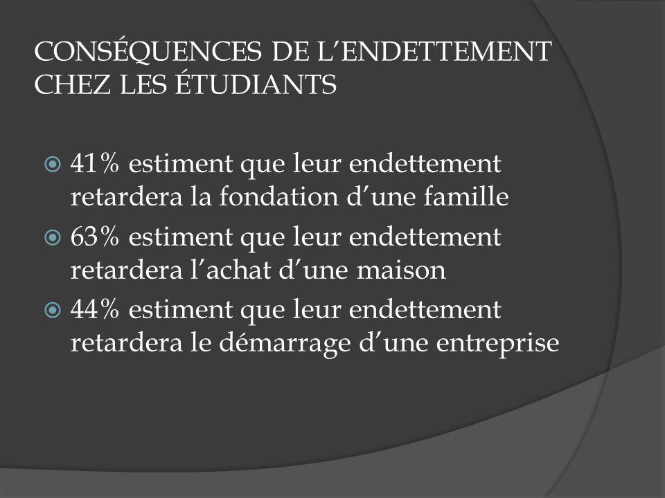 CONSÉQUENCES DE LENDETTEMENT CHEZ LES ÉTUDIANTS 41% estiment que leur endettement retardera la fondation dune famille 63% estiment que leur endettement retardera lachat dune maison 44% estiment que leur endettement retardera le démarrage dune entreprise
