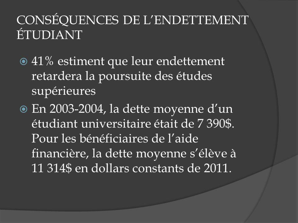 CONSÉQUENCES DE LENDETTEMENT ÉTUDIANT 41% estiment que leur endettement retardera la poursuite des études supérieures En 2003-2004, la dette moyenne dun étudiant universitaire était de 7 390$.