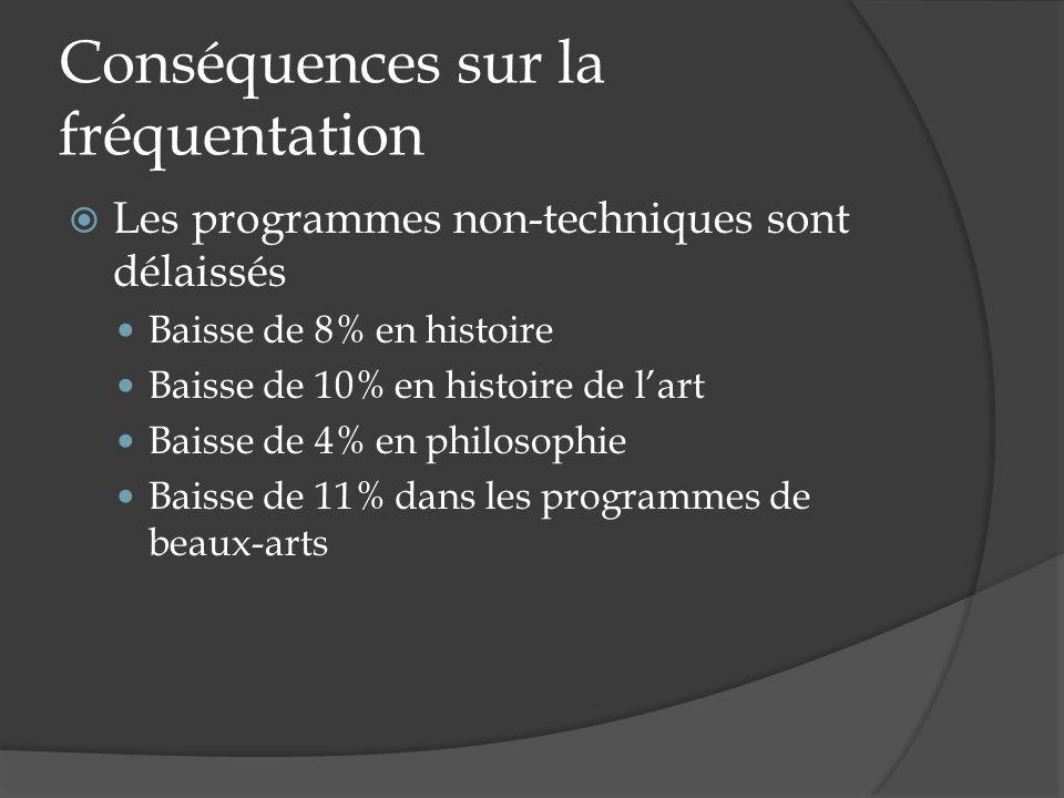 Conséquences sur la fréquentation Les programmes non-techniques sont délaissés Baisse de 8% en histoire Baisse de 10% en histoire de lart Baisse de 4% en philosophie Baisse de 11% dans les programmes de beaux-arts