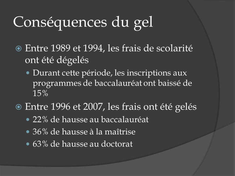 Conséquences du gel Entre 1989 et 1994, les frais de scolarité ont été dégelés Durant cette période, les inscriptions aux programmes de baccalauréat ont baissé de 15% Entre 1996 et 2007, les frais ont été gelés 22% de hausse au baccalauréat 36% de hausse à la maîtrise 63% de hausse au doctorat