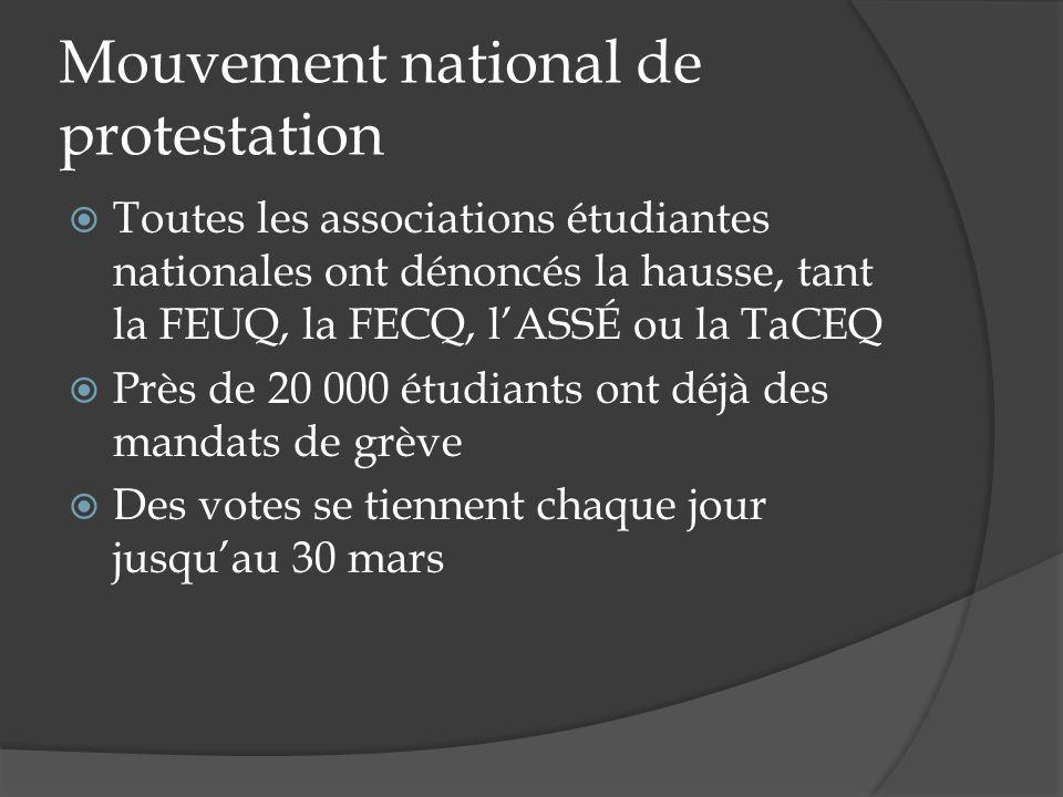 Mouvement national de protestation Toutes les associations étudiantes nationales ont dénoncés la hausse, tant la FEUQ, la FECQ, lASSÉ ou la TaCEQ Près de 20 000 étudiants ont déjà des mandats de grève Des votes se tiennent chaque jour jusquau 30 mars