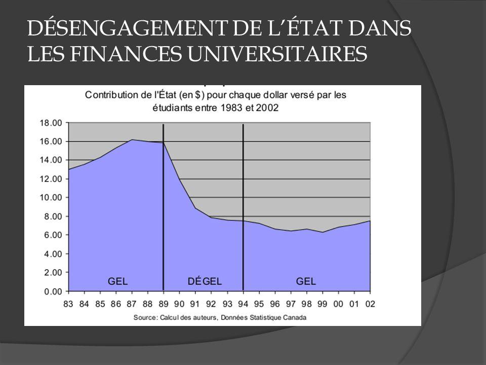 DÉSENGAGEMENT DE LÉTAT DANS LES FINANCES UNIVERSITAIRES