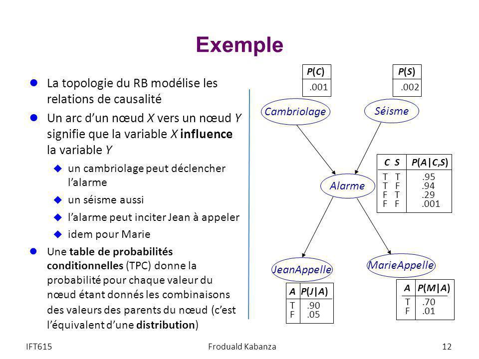 Exemple La topologie du RB modélise les relations de causalité Un arc dun nœud X vers un nœud Y signifie que la variable X influence la variable Y un