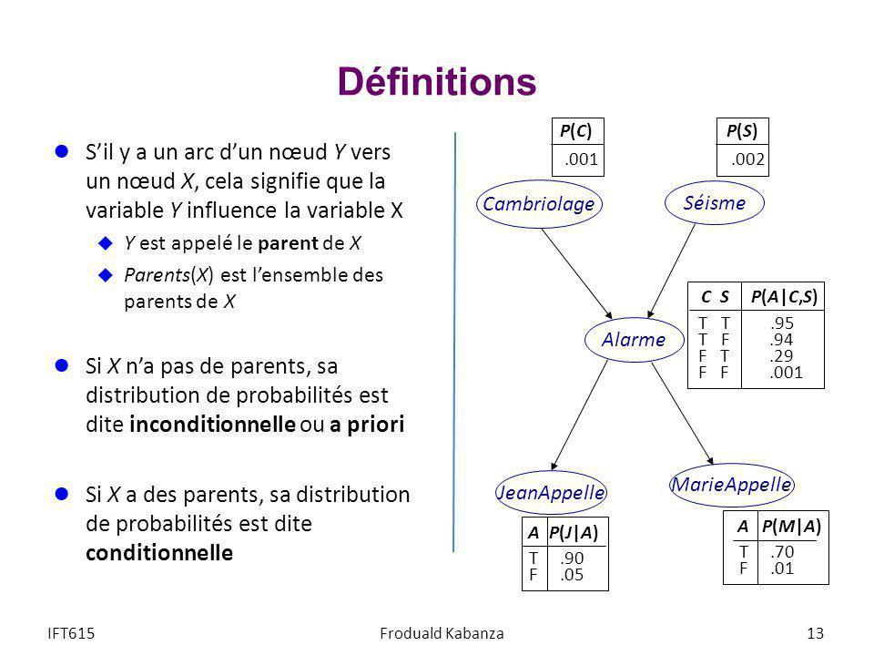 Définitions Sil y a un arc dun nœud Y vers un nœud X, cela signifie que la variable Y influence la variable X Y est appelé le parent de X Parents(X) e