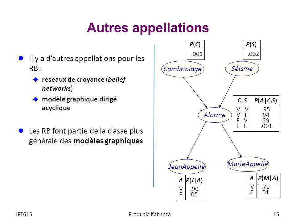 Autres appellations Il y a dautres appellations pour les RB : réseaux de croyance (belief networks) modèle graphique dirigé acyclique Les RB font part