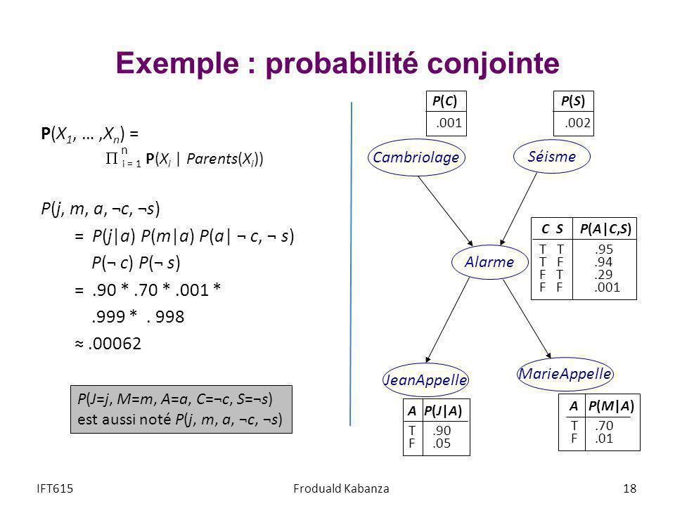 Exemple : probabilité conjointe P(X 1, …,X n ) = i = 1 P(X i   Parents(X i )) P(j, m, a, ¬c, ¬s) = P(j a) P(m a) P(a  ¬ c, ¬ s) P(¬ c) P(¬ s) =.90 *.7