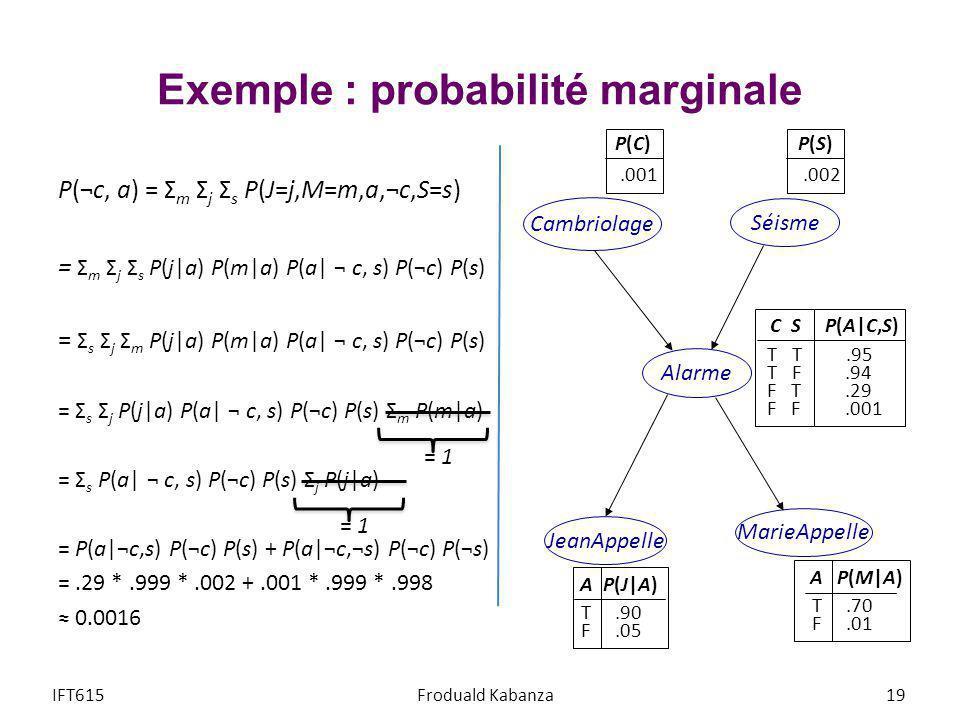 Exemple : probabilité marginale P(¬c, a) = Σ m Σ j Σ s P(J=j,M=m,a,¬c,S=s) = Σ m Σ j Σ s P(j a) P(m a) P(a  ¬ c, s) P(¬c) P(s) = Σ s Σ j Σ m P(j a) P(