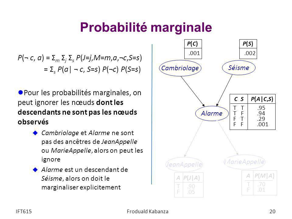 Probabilité marginale P(¬ c, a) = Σ m Σ j Σ s P(J=j,M=m,a,¬c,S=s) = Σ s P(a  ¬ c, S=s) P(¬c) P(S=s) Pour les probabilités marginales, on peut ignorer