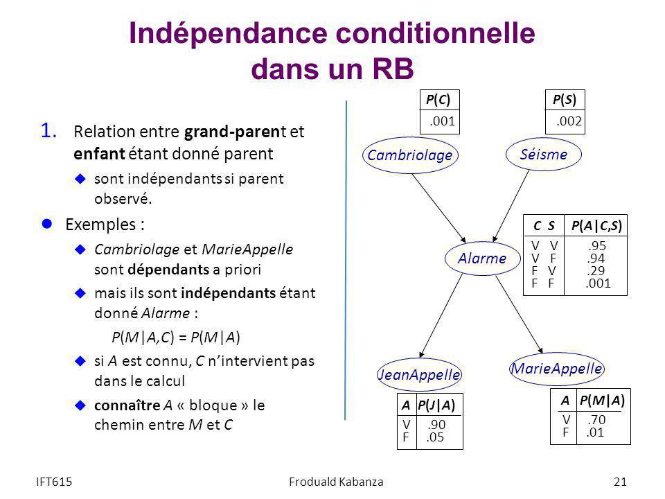 Indépendance conditionnelle dans un RB 1. Relation entre grand-parent et enfant étant donné parent sont indépendants si parent observé. Exemples : Cam
