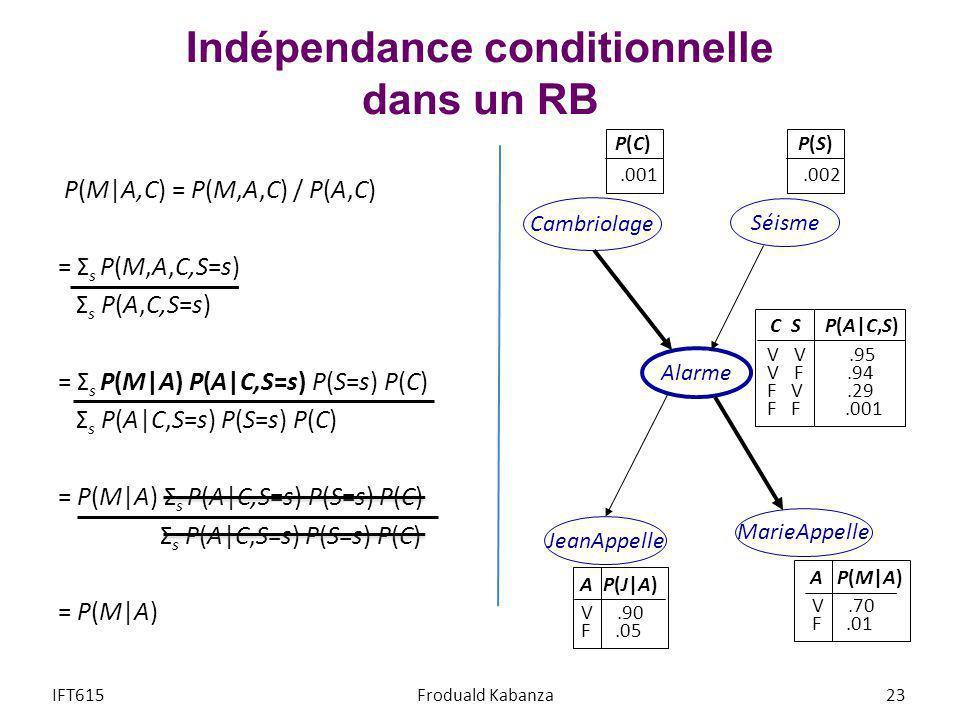 Indépendance conditionnelle dans un RB P(M A,C) = P(M,A,C) / P(A,C) = Σ s P(M,A,C,S=s) Σ s P(A,C,S=s) = Σ s P(M A) P(A C,S=s) P(S=s) P(C) Σ s P(A C,S=