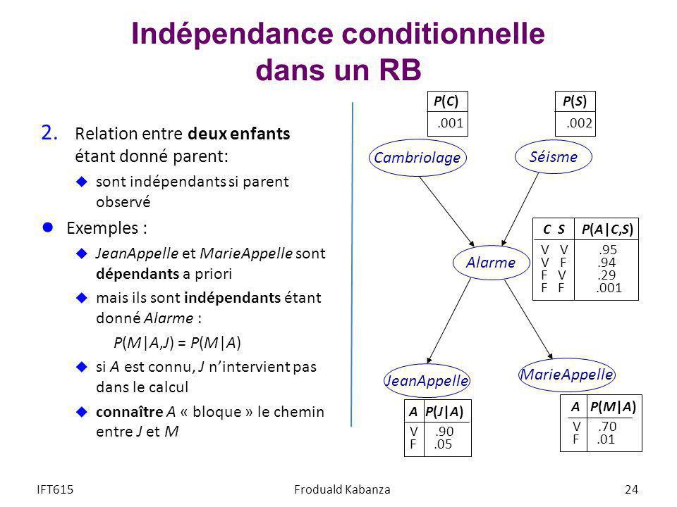 Indépendance conditionnelle dans un RB 2. Relation entre deux enfants étant donné parent: sont indépendants si parent observé Exemples : JeanAppelle e