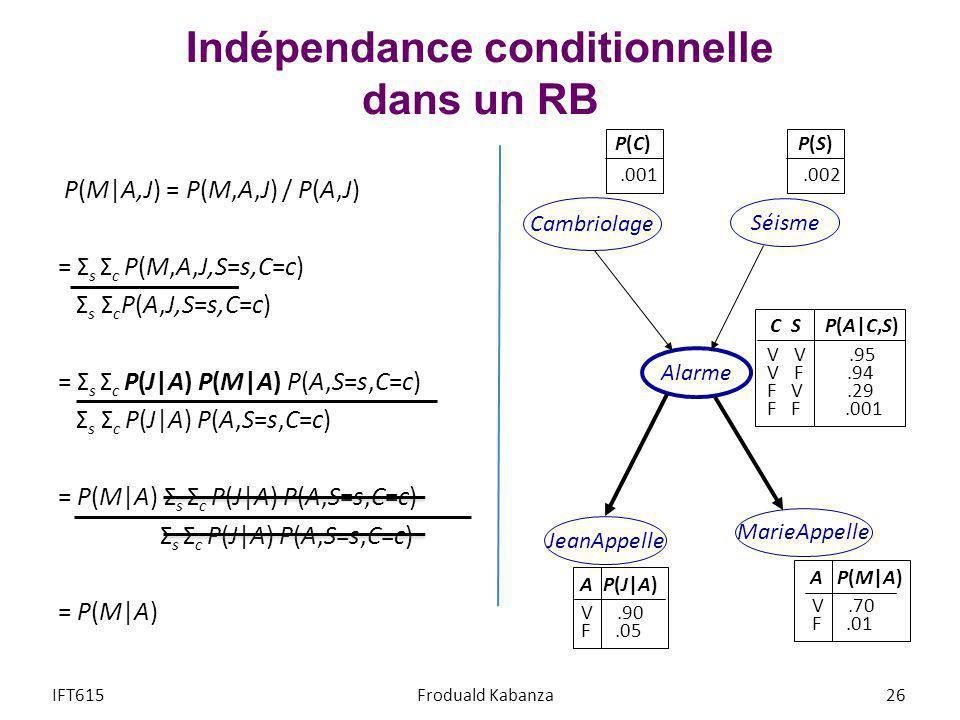 Indépendance conditionnelle dans un RB P(M A,J) = P(M,A,J) / P(A,J) = Σ s Σ c P(M,A,J,S=s,C=c) Σ s Σ c P(A,J,S=s,C=c) = Σ s Σ c P(J A) P(M A) P(A,S=s,