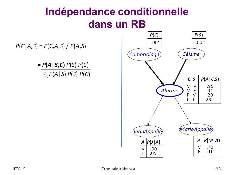 Indépendance conditionnelle dans un RB P(C A,S) = P(C,A,S) / P(A,S) = P(A S,C) P(S) P(C) Σ c P(A S) P(S) P(C) IFT615Froduald Kabanza28 Cambriolage Séi