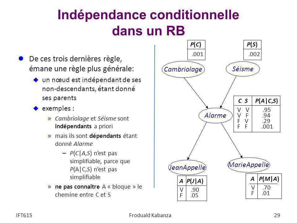 Indépendance conditionnelle dans un RB De ces trois dernières règle, émane une règle plus générale: un nœud est indépendant de ses non-descendants, ét