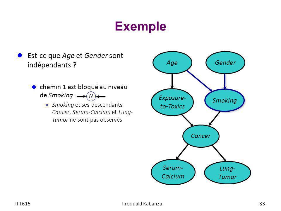 Exemple Est-ce que Age et Gender sont indépendants ? chemin 1 est bloqué au niveau de Smoking »Smoking et ses descendants Cancer, Serum-Calcium et Lun