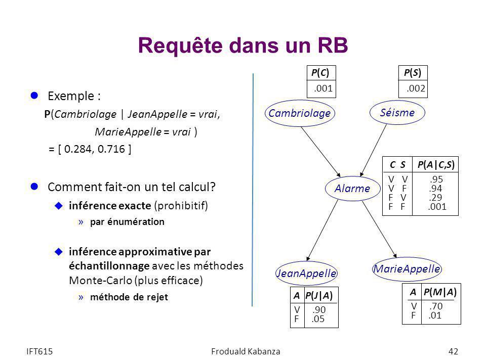 Requête dans un RB Exemple : P(Cambriolage   JeanAppelle = vrai, MarieAppelle = vrai ) = [ 0.284, 0.716 ] Comment fait-on un tel calcul? inférence exa