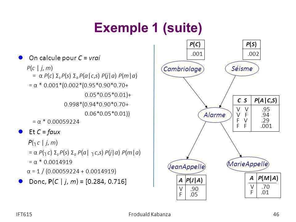 Exemple 1 (suite) On calcule pour C = vrai P(c   j, m) = α P(c) Σ s P(s) Σ a P(a c,s) P(j a) P(m a) = α * 0.001*(0.002*(0.95*0.90*0.70+ 0.05*0.05*0.01