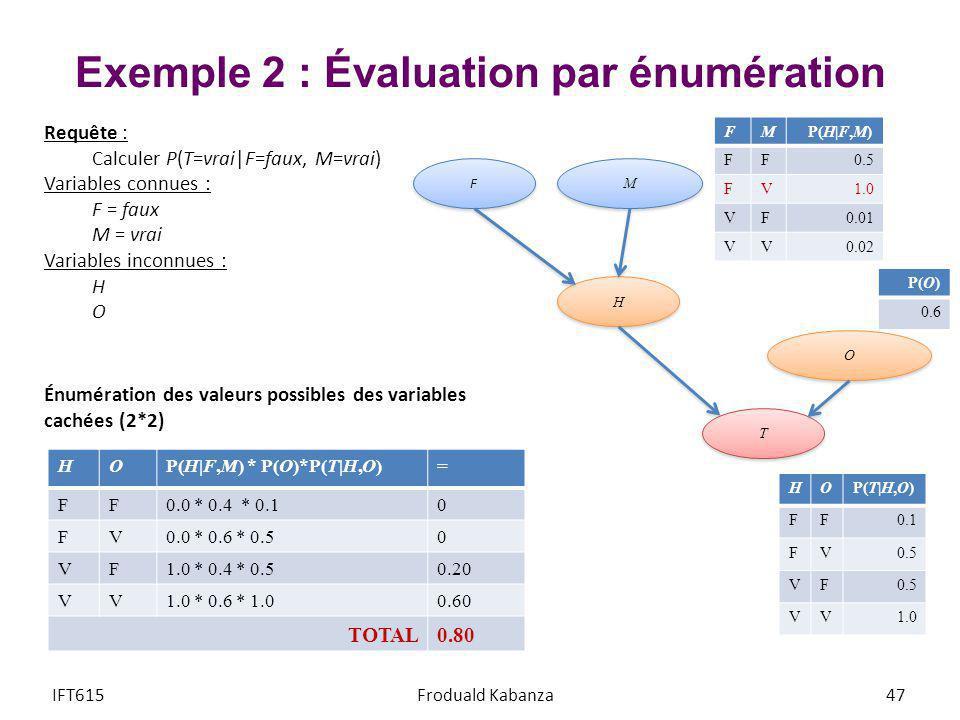 Exemple 2 : Évaluation par énumération IFT615Froduald Kabanza47 M M H H T T O O F F HOP(T H,O) FF0.1 FV0.5 VF VV1.0 FM P(H F,M) FF0.5 FV1.0 VF0.01 VV0