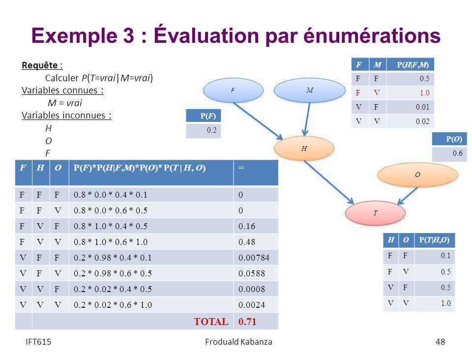 Exemple 3 : Évaluation par énumérations IFT615Froduald Kabanza48 Requête : Calculer P(T=vrai M=vrai) Variables connues : M = vrai Variables inconnues