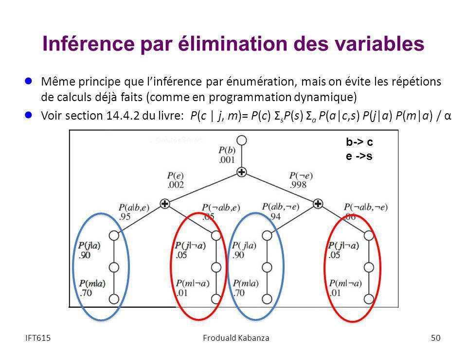 Inférence par élimination des variables Même principe que linférence par énumération, mais on évite les répétions de calculs déjà faits (comme en prog