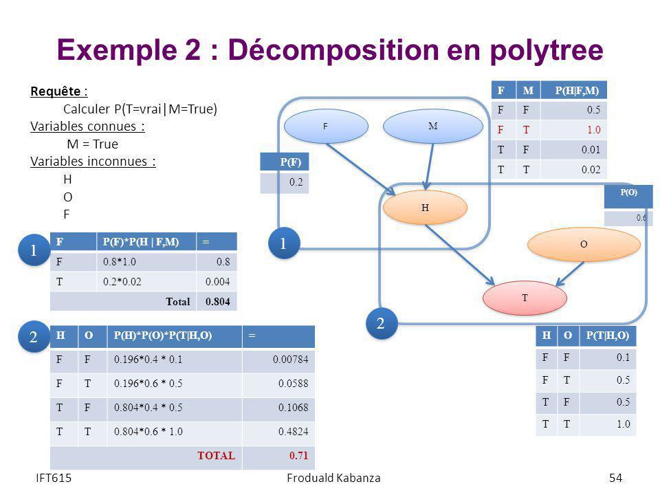 Exemple 2 : Décomposition en polytree IFT615Froduald Kabanza54 FP(F)*P(H   F,M)= F0.8*1.00.8 T0.2*0.020.004 Total0.804 1 1 HOP(H)*P(O)*P(T H,O)= FF0.1