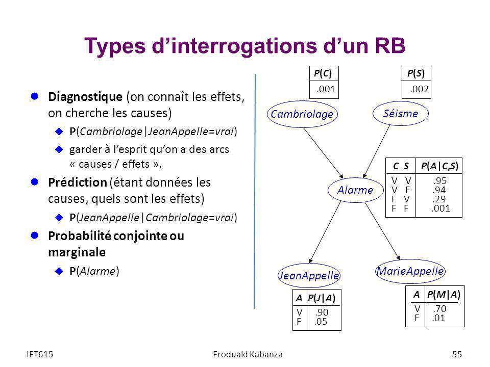 Types dinterrogations dun RB Diagnostique (on connaît les effets, on cherche les causes) P(Cambriolage JeanAppelle=vrai) garder à lesprit quon a des a