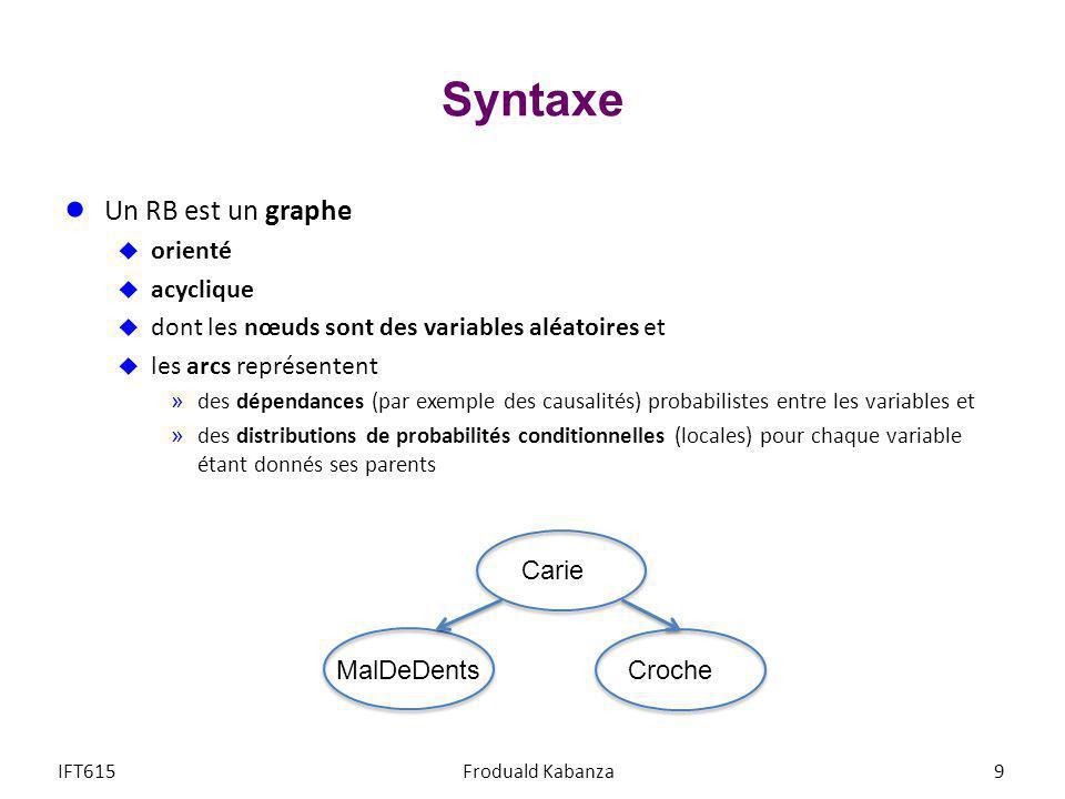 Syntaxe Un RB est un graphe orienté acyclique dont les nœuds sont des variables aléatoires et les arcs représentent »des dépendances (par exemple des