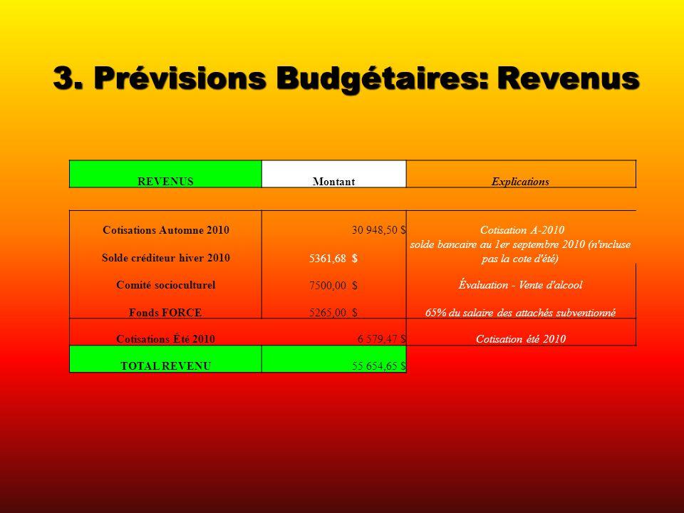 3. Prévisions Budgétaires: Revenus REVENUSMontantExplications Cotisations Automne 201030 948,50 $ Cotisation A-2010 Solde créditeur hiver 2010 5361,68