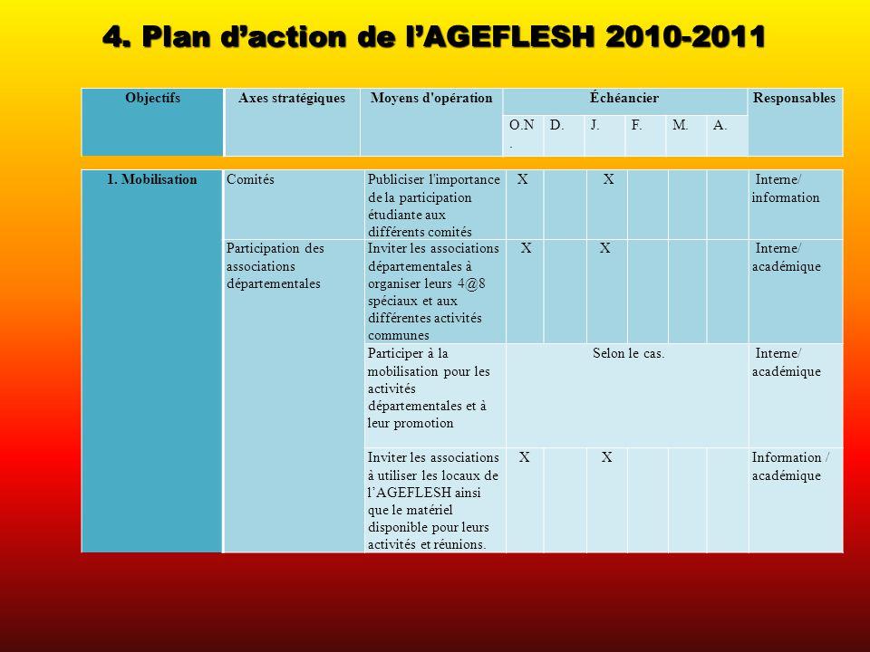 4. Plan daction de lAGEFLESH 2010-2011 ObjectifsAxes stratégiquesMoyens d'opérationÉchéancierResponsables 1. MobilisationComitésPubliciser l'importanc