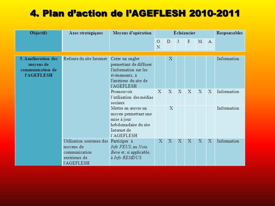 4. Plan daction de lAGEFLESH 2010-2011 ObjectifsAxes stratégiquesMoyens d'opérationÉchéancierResponsables 3. Amélioration des moyens de communication