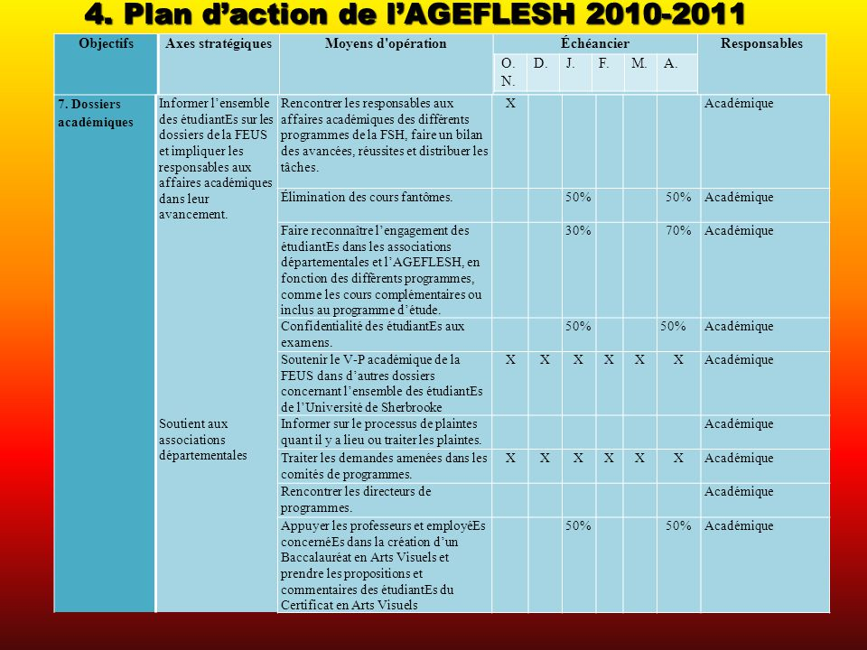 4. Plan daction de lAGEFLESH 2010-2011 ObjectifsAxes stratégiquesMoyens d'opérationÉchéancierResponsables 7. Dossiers académiques Informer lensemble d