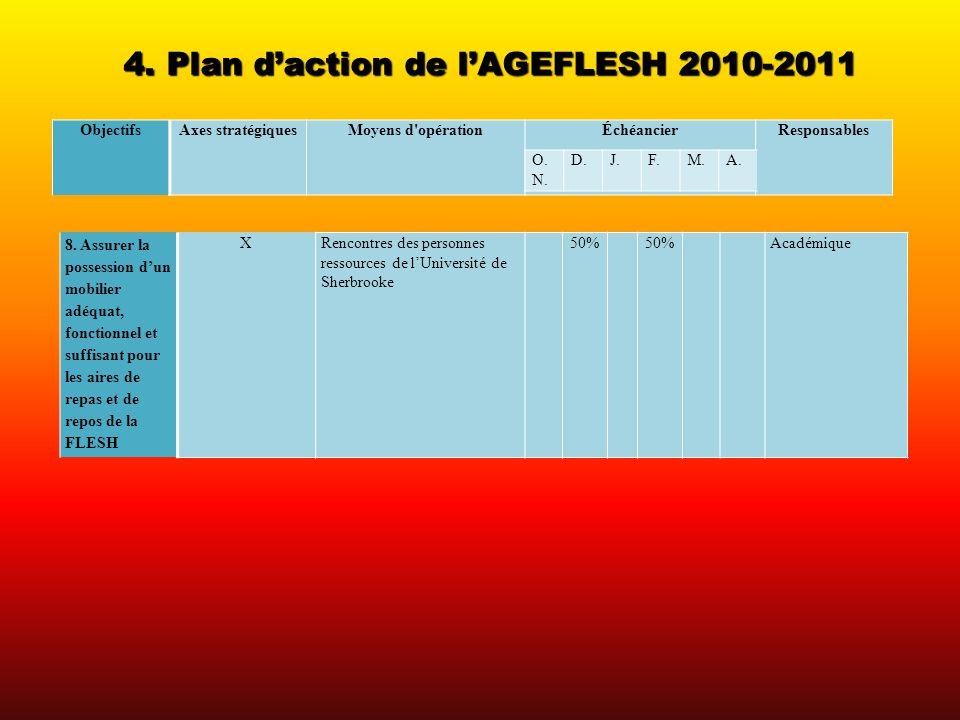 4. Plan daction de lAGEFLESH 2010-2011 ObjectifsAxes stratégiquesMoyens d'opérationÉchéancierResponsables 8. Assurer la possession dun mobilier adéqua