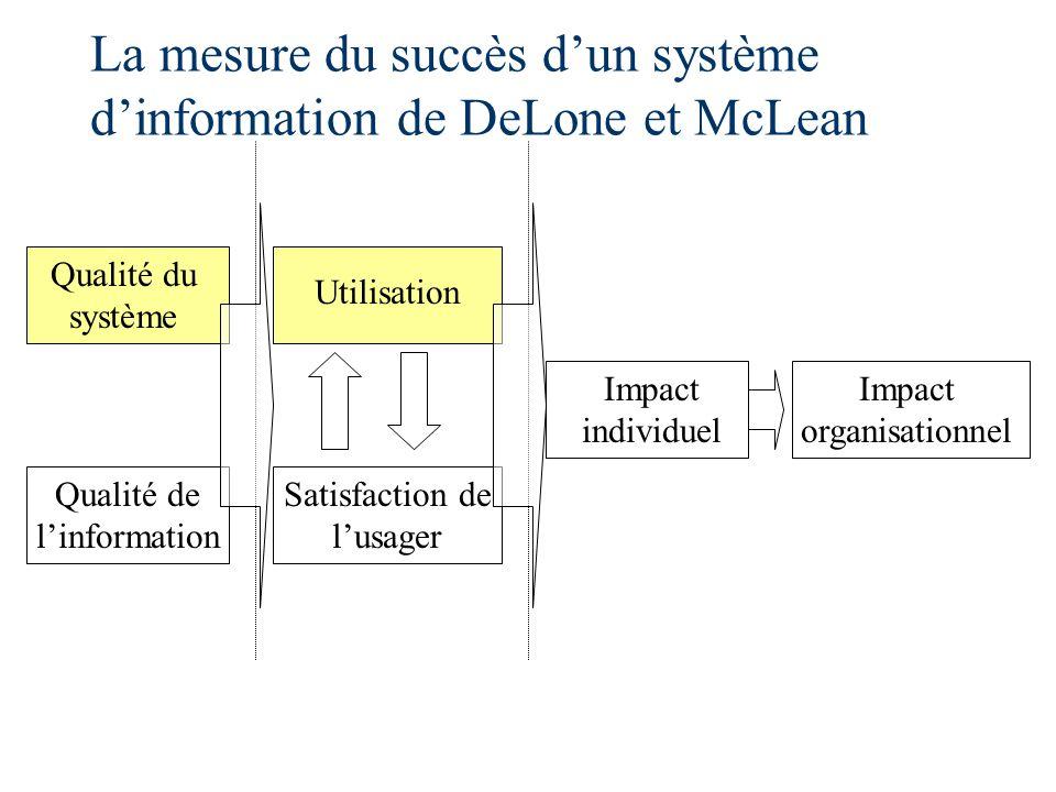 Qualité du système Qualité de linformation Satisfaction de lusager Impact individuel Impact organisationnel La mesure du succès dun système dinformation de DeLone et McLean Utilisation