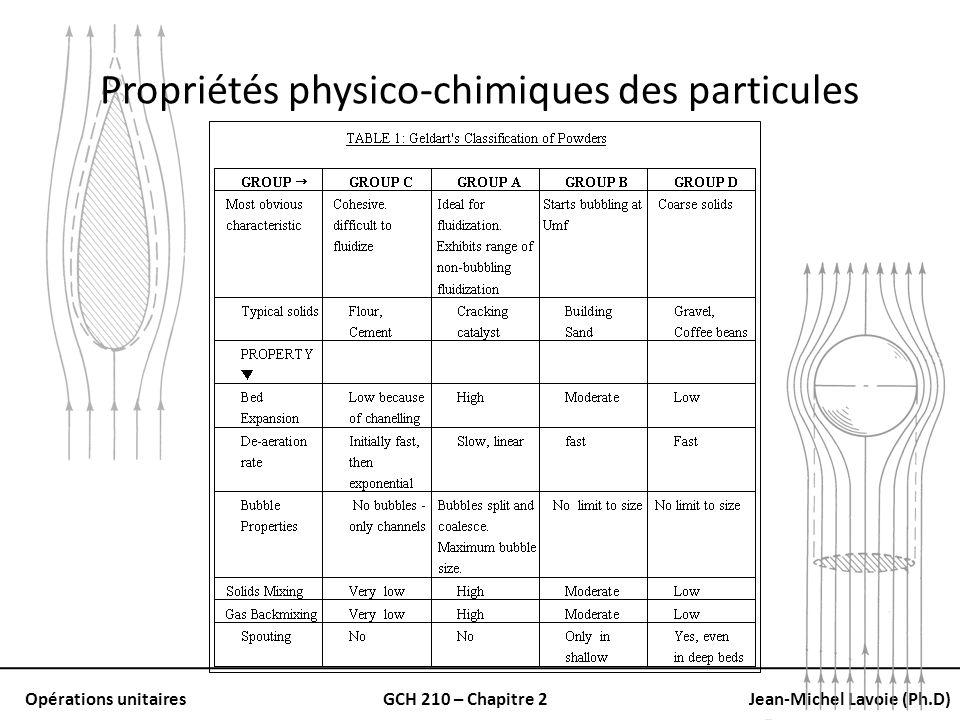 Opérations unitairesGCH 210 – Chapitre 2Jean-Michel Lavoie (Ph.D) Propriétés physico-chimiques des particules