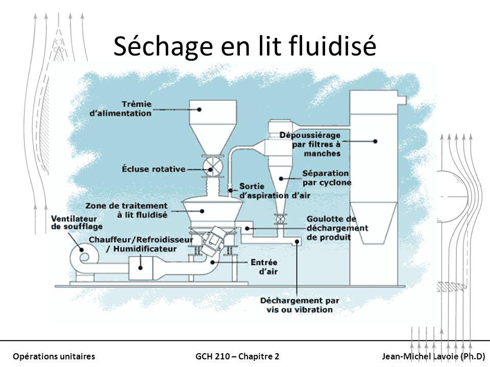 Opérations unitairesGCH 210 – Chapitre 2Jean-Michel Lavoie (Ph.D) Séchage en lit fluidisé