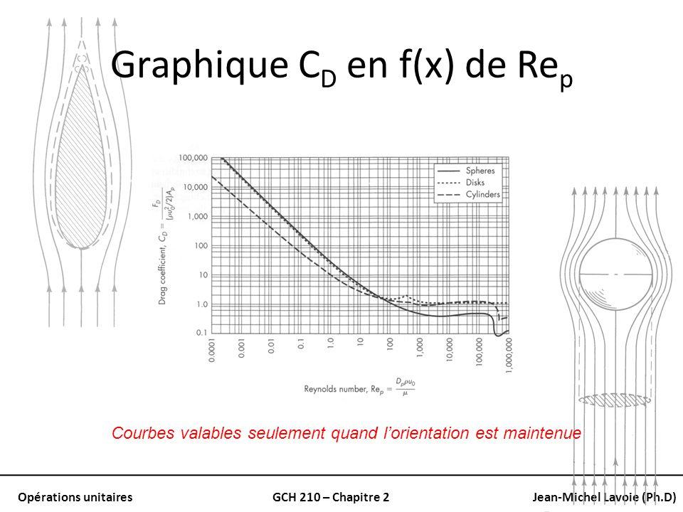 Opérations unitairesGCH 210 – Chapitre 2Jean-Michel Lavoie (Ph.D) Graphique C D en f(x) de Re p Courbes valables seulement quand lorientation est main