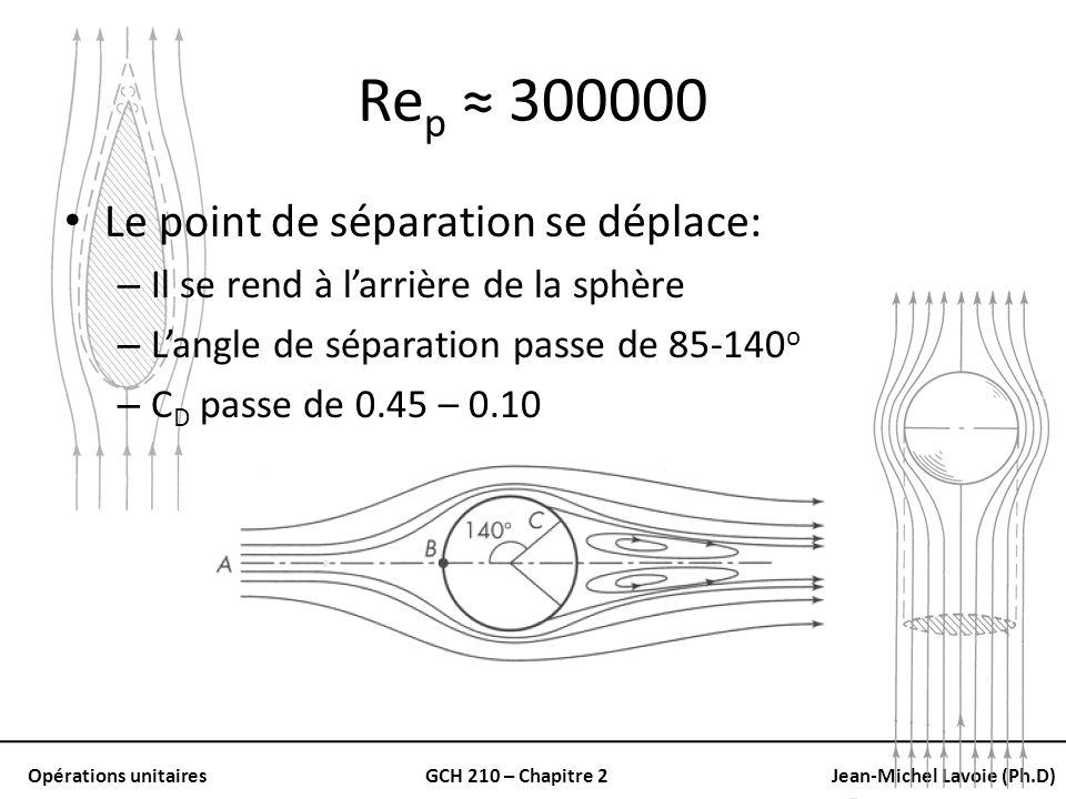 Opérations unitairesGCH 210 – Chapitre 2Jean-Michel Lavoie (Ph.D) Re p 300000 Le point de séparation se déplace: – Il se rend à larrière de la sphère