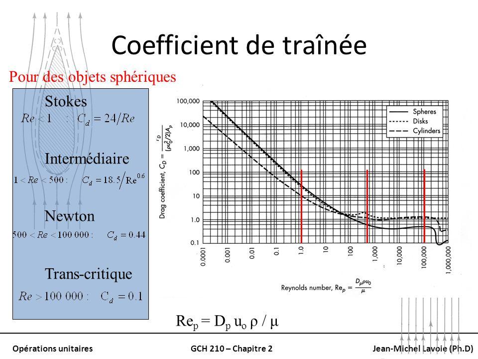 Opérations unitairesGCH 210 – Chapitre 2Jean-Michel Lavoie (Ph.D) Coefficient de traînée Stokes Intermédiaire Newton Trans-critique Re p = D p u o ρ /