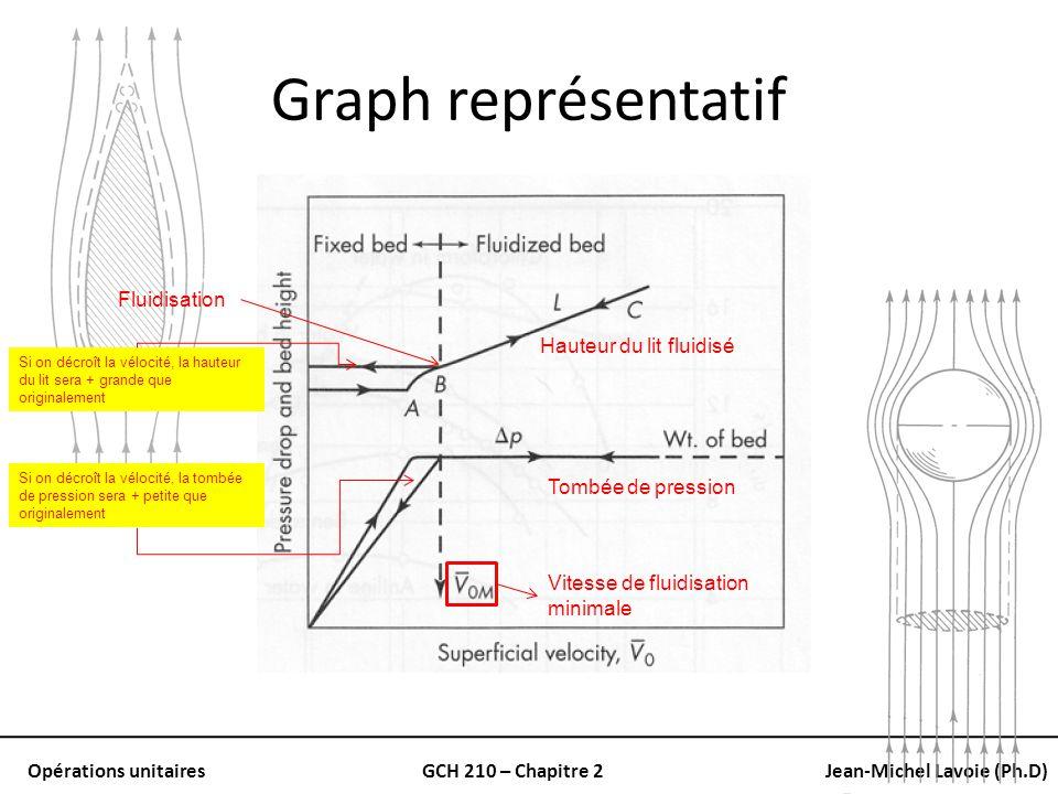 Opérations unitairesGCH 210 – Chapitre 2Jean-Michel Lavoie (Ph.D) Graph représentatif Hauteur du lit fluidisé Tombée de pression Fluidisation Si on dé