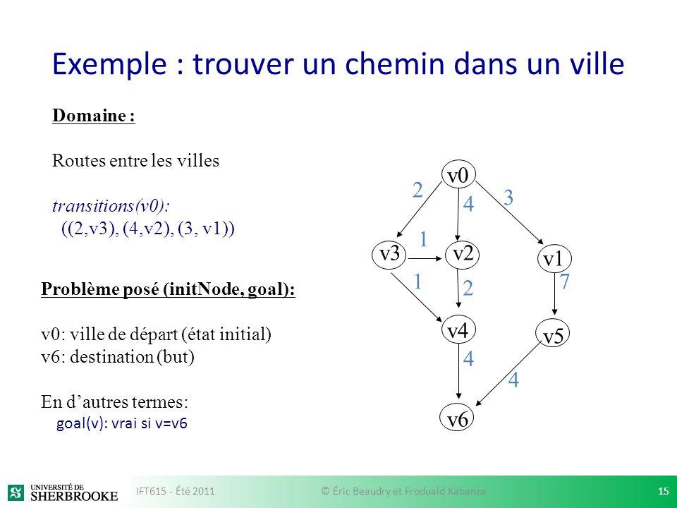 Exemple : trouver un chemin dans un ville v0 v3v2 v1 v4 v6 v5 2 3 1 17 2 4 4 4 Domaine : Routes entre les villes transitions(v0): ((2,v3), (4,v2), (3,