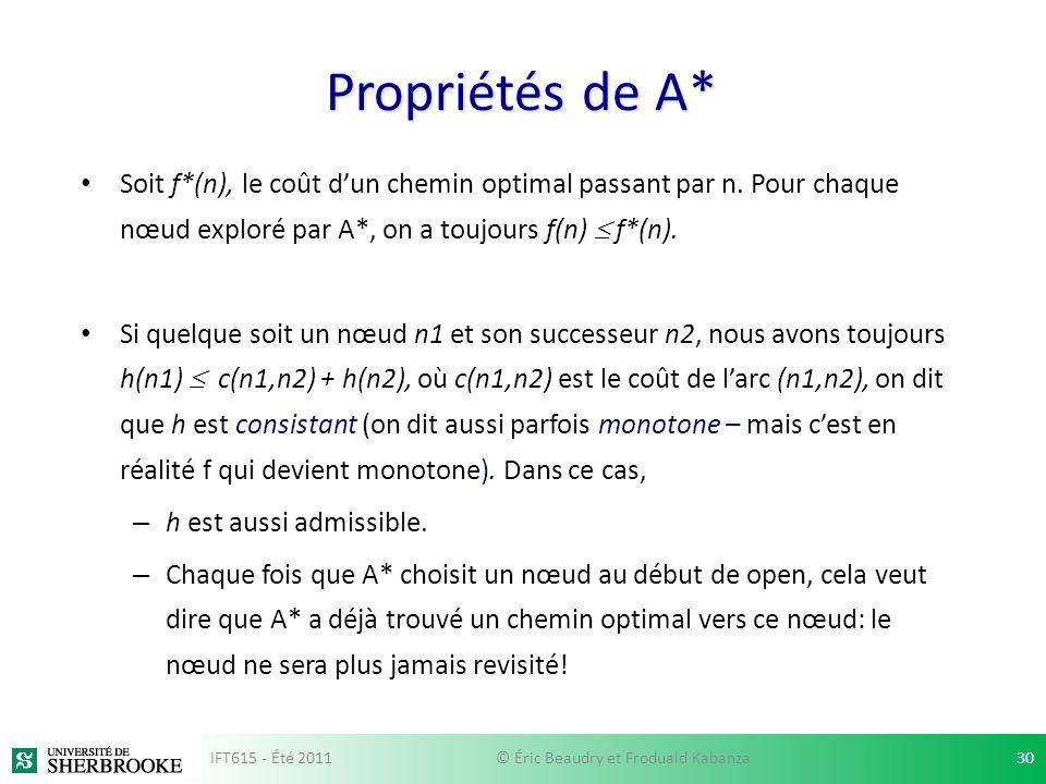 Propriétés de A* Soit f*(n), le coût dun chemin optimal passant par n. Pour chaque nœud exploré par A*, on a toujours f(n) f*(n). Si quelque soit un n