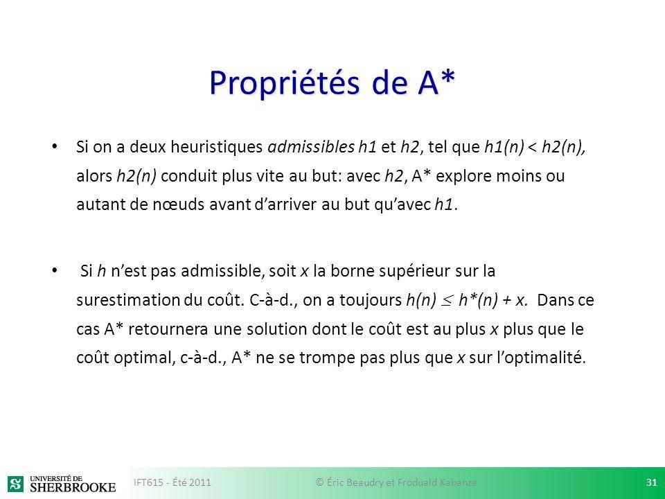 Propriétés de A* Si on a deux heuristiques admissibles h1 et h2, tel que h1(n) < h2(n), alors h2(n) conduit plus vite au but: avec h2, A* explore moin