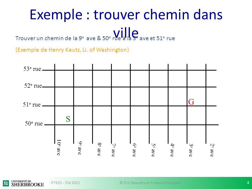 Exemple : trouver un chemin dans un ville v0 v3v2 v1 v4 v6 v5 2 3 1 17 2 4 4 4 Domaine : Routes entre les villes transitions(v0): ((2,v3), (4,v2), (3, v1)) Problème posé (initNode, goal): v0: ville de départ (état initial) v6: destination (but) En dautres termes: goal(v): vrai si v=v6 IFT615 - Été 201115© Éric Beaudry et Froduald Kabanza