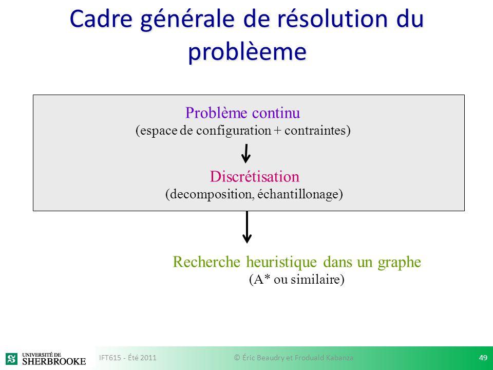 Cadre générale de résolution du problèeme Problème continu (espace de configuration + contraintes) Discrétisation (decomposition, échantillonage) Rech