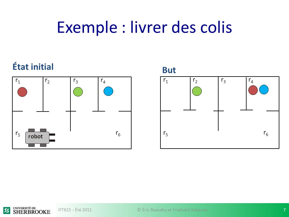 Exemple : livrer des colis r1r1 r2r2 r3r3 r4r4 r5r5 r6r6 r1r1 r2r2 r3r3 r4r4 r5r5 r6r6 État initial But robot IFT615 - Été 20117© Éric Beaudry et Frod