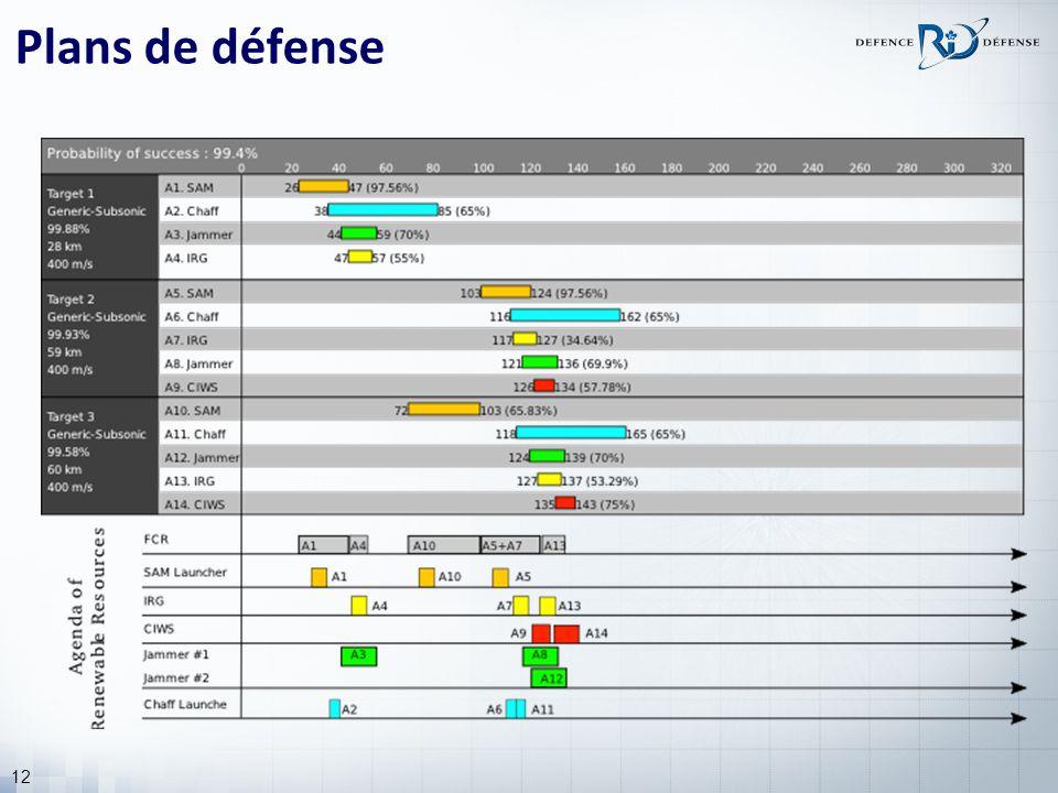 12 Plans de défense