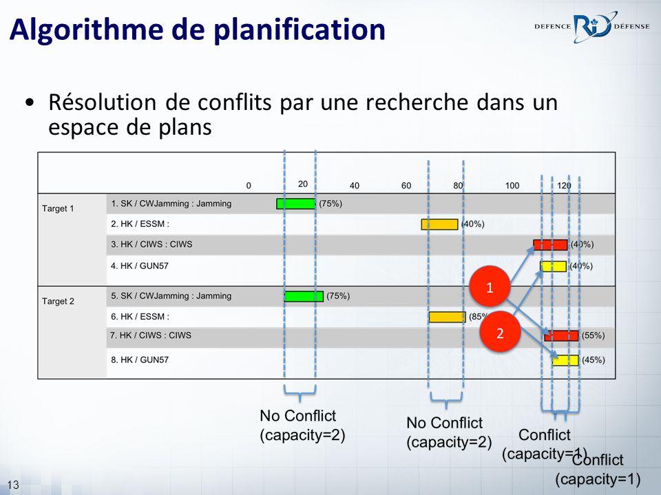 13 Algorithme de planification Résolution de conflits par une recherche dans un espace de plans