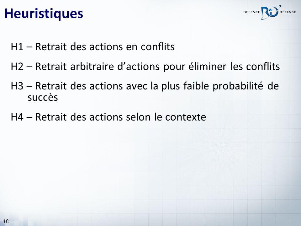 18 Heuristiques H1 – Retrait des actions en conflits H2 – Retrait arbitraire dactions pour éliminer les conflits H3 – Retrait des actions avec la plus faible probabilité de succès H4 – Retrait des actions selon le contexte