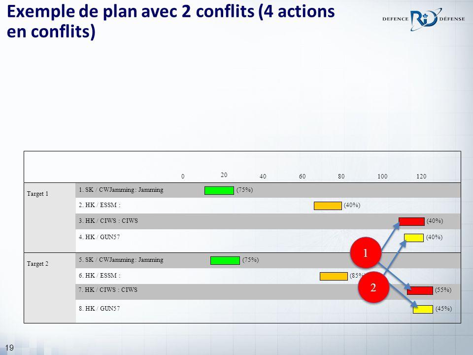 19 Exemple de plan avec 2 conflits (4 actions en conflits) Target 1 1.