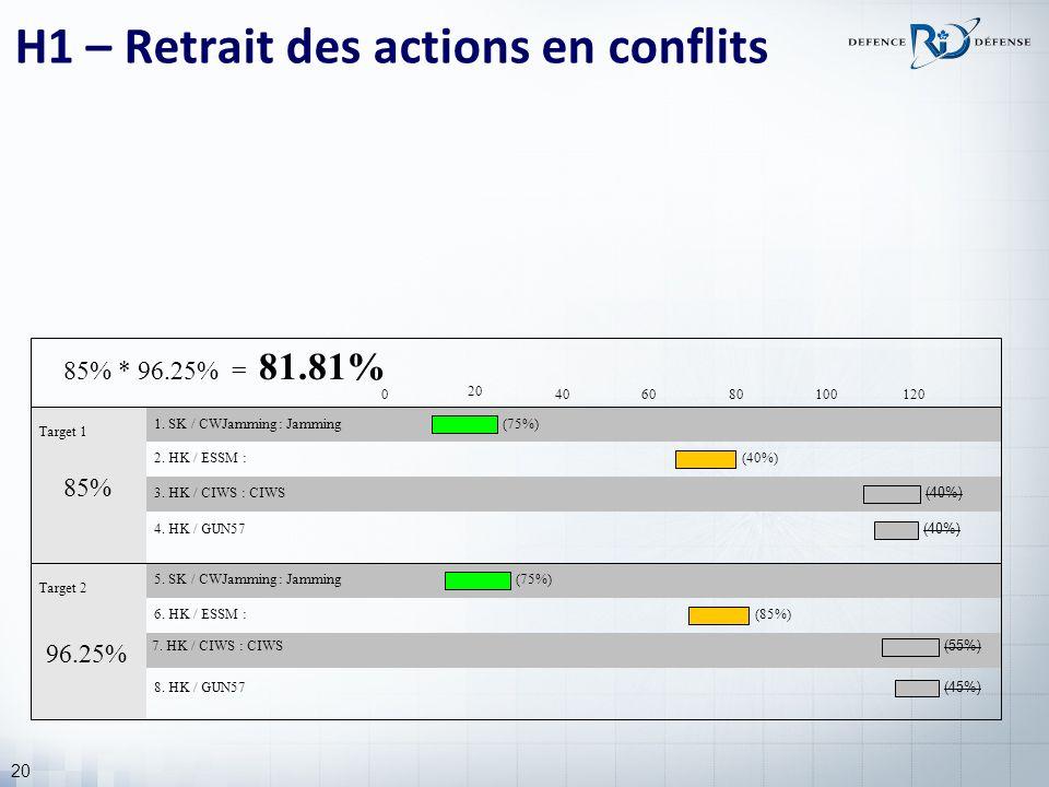20 H1 – Retrait des actions en conflits Target 1 1.